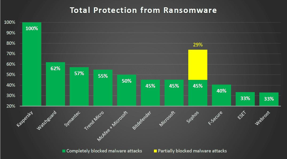 KL-AVTEST-Ransomware-1.png