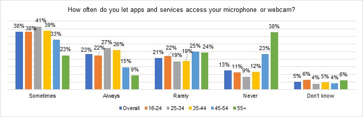 https://content.kaspersky-labs.com/lp/press-releases/2021/almost-a-quarter-of-online-users-in-the-meta-region-allow-apps-and-services-1.png