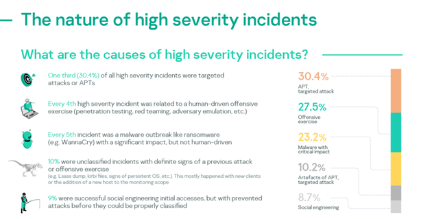 one-in-10-cybersecurity-incidents-investigated-by-kaspersky-in-organizations-are-considered-severe