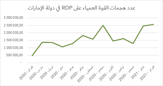 https://content.kaspersky-labs.com/lp/press-releases/2021/rdp-attacks-arb-uae.png